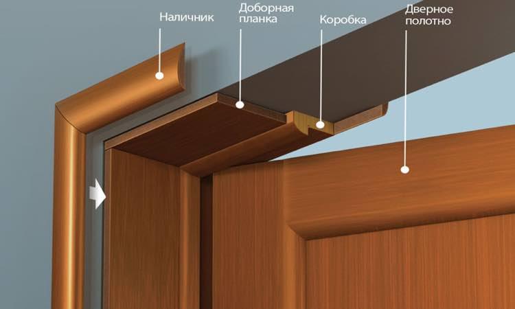 устройство межкомнатной двери